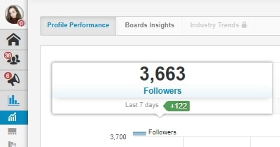 3600 followers
